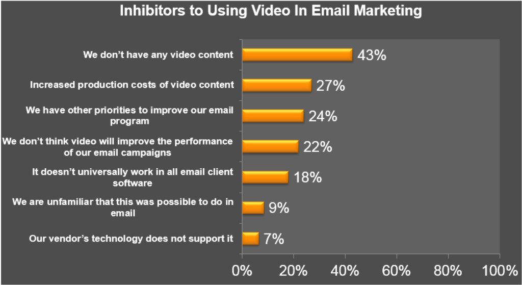 Inhibitors to Using Video in Email
