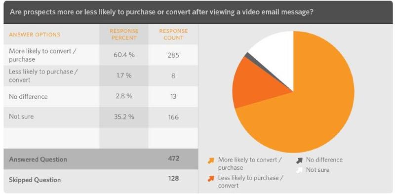 Video Marketing Survey Trends Report - 2