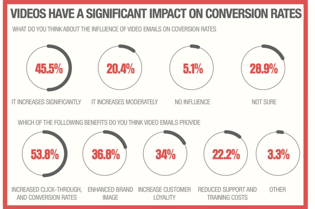Power of Video Email - infographic