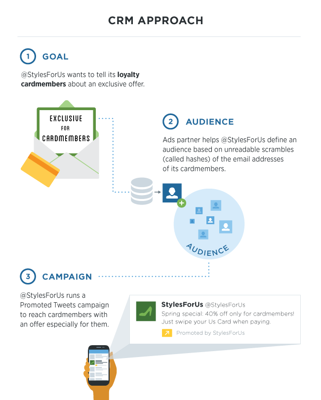 Twitter CRM approach infographic