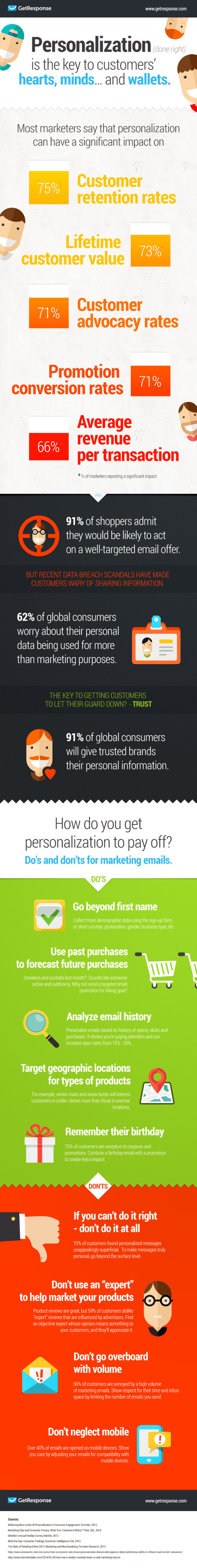personalization - the key to customers' hearts, minds and wallets