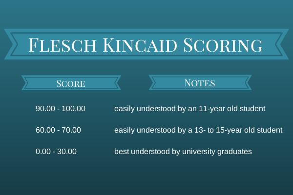 Flesch Kincaid scoring