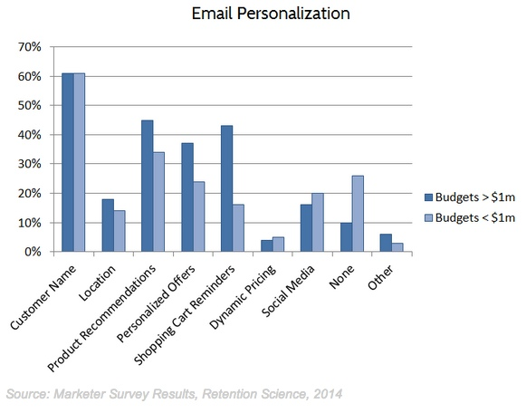 personalization-retentionscience-030914