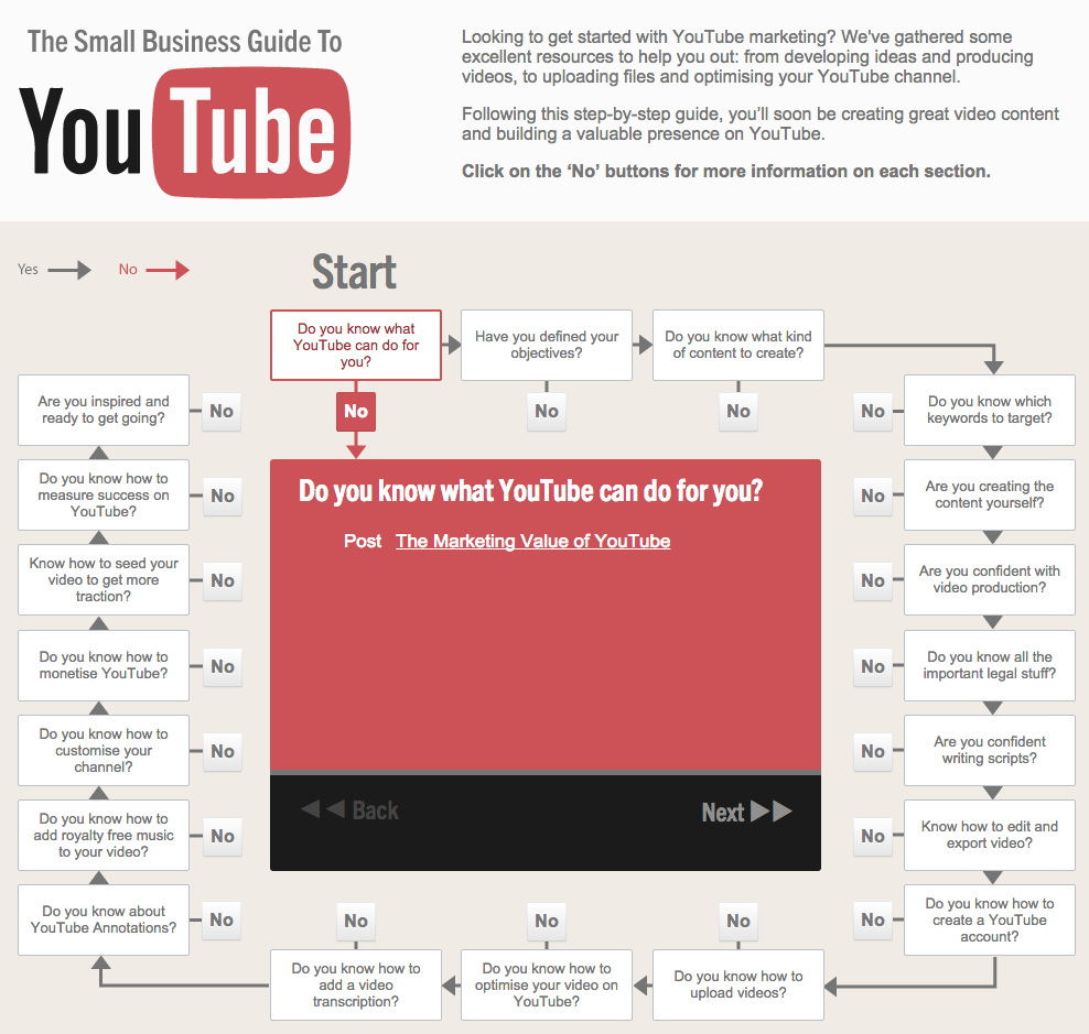 3. The Small Business Guide to YouTube