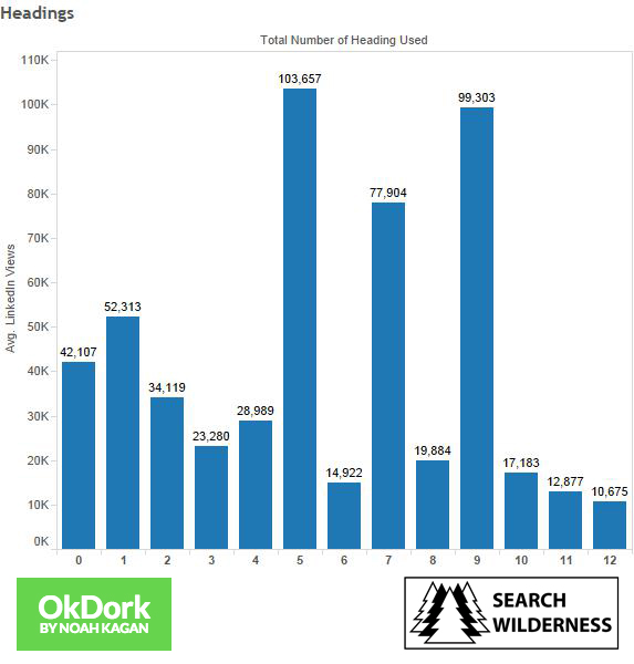 Study of number of headings in LinkedIn articles for promote content