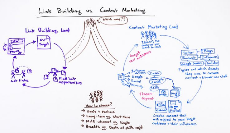 Example of customized photographs from moz.com uses whiteboard illustrations