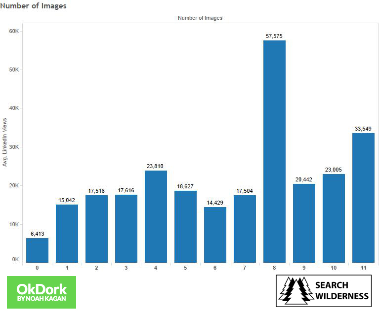 Study of number of images in LinkedIn articles for promote content