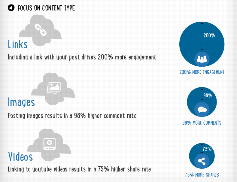 Infographic about increase LinkedIn engagement by 386% for promote content