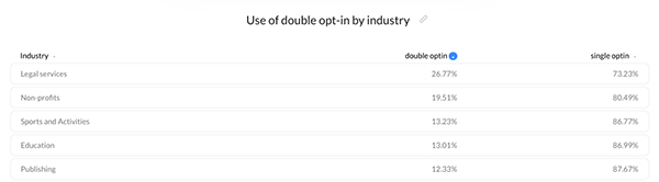 Double opt-in by industry – Email Marketing Benchmarks