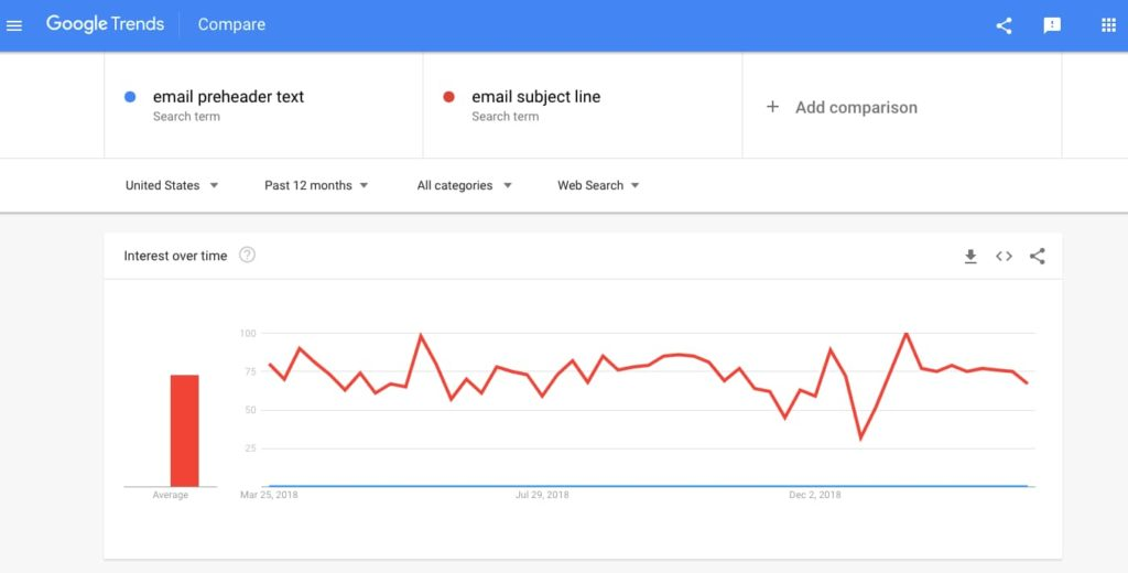 Email preheader text and subject line comparison for Google Trends.