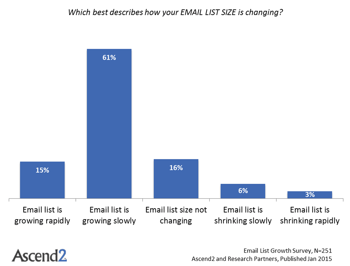 "Chart of ""which best describes how your EMAIL LIST SIZE is changing?"" by Ascend2"