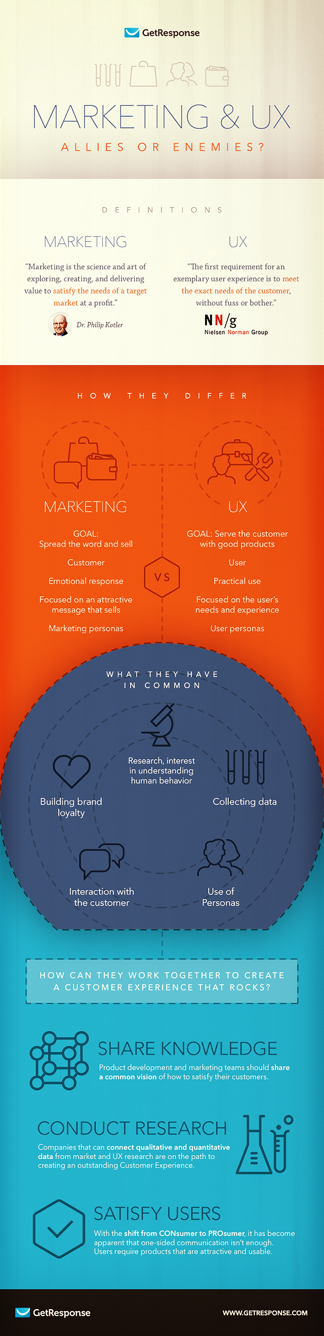 Infographic of Marketing and User Experience