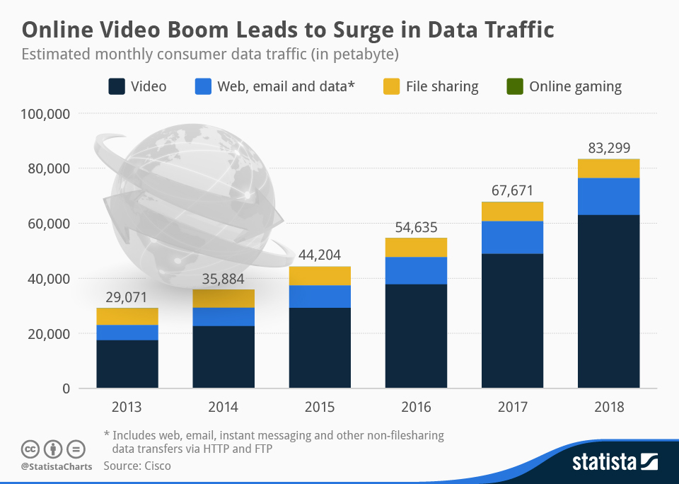 Chart of online video boom leads to surge in data traffic
