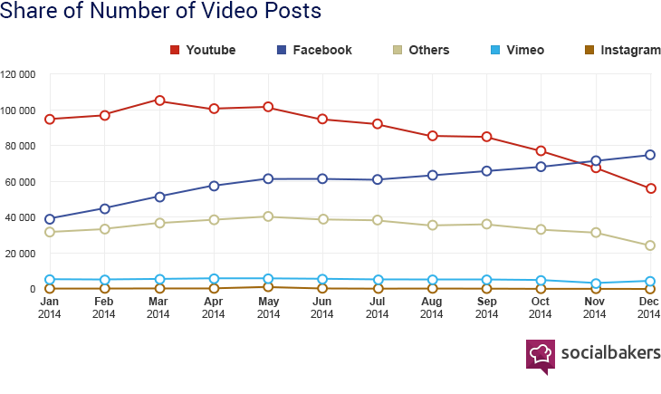 Chart of share of number of video posts from major social media websites in year 2014