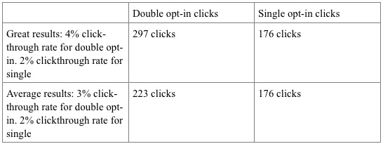 Example of Double Opt-in vs Single Opt-in - clicks