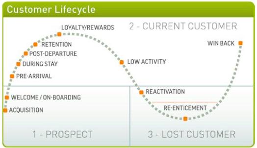 customer lifecycle chart