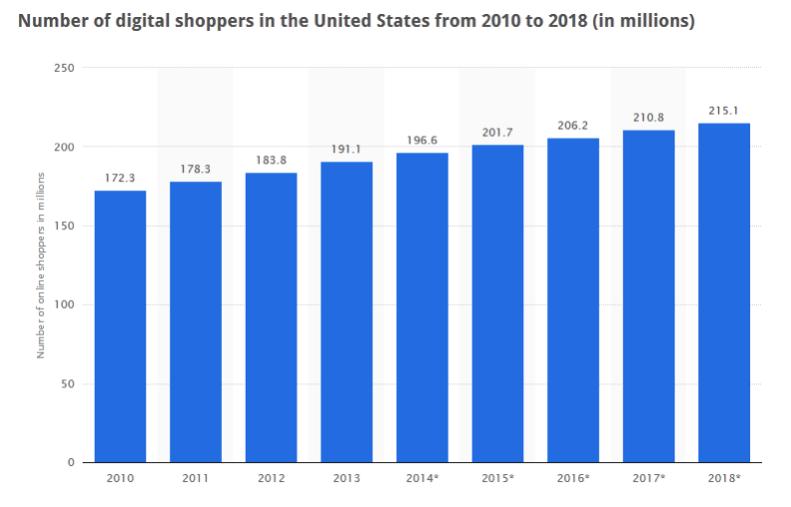 digital_shoppers
