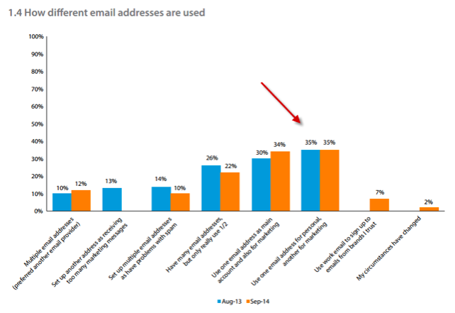 how different email addresses are used