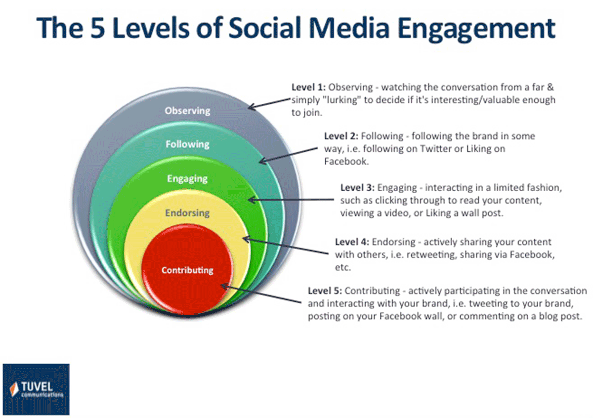 5LevelsSocialMediaEngagement1