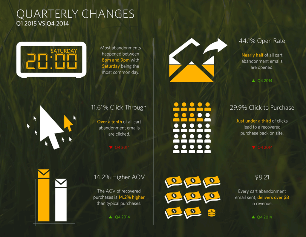 SaleCycle_CartAbandonmentInfographic
