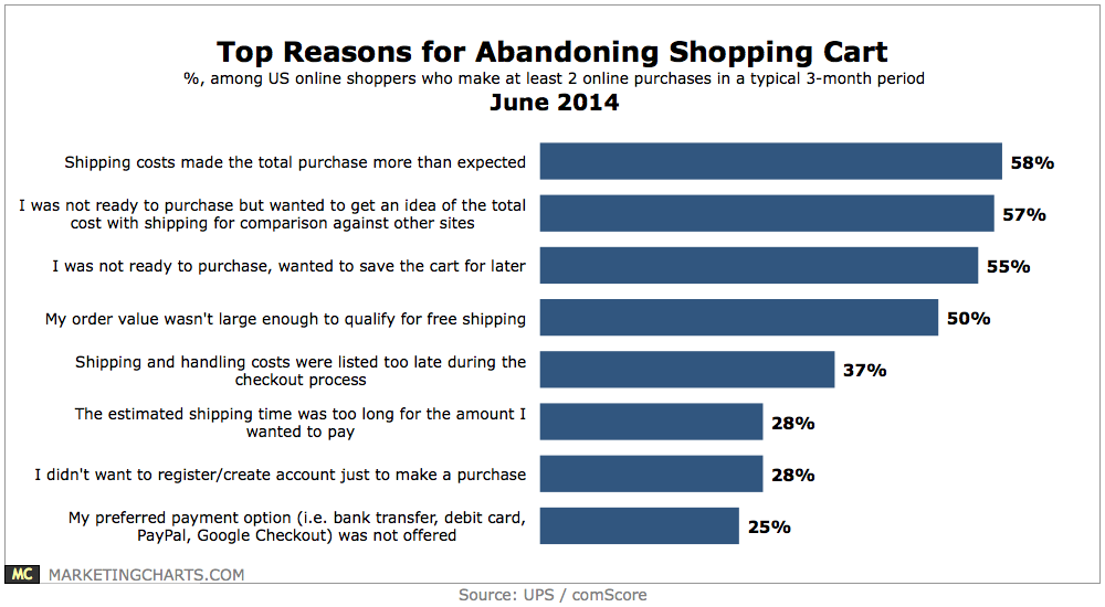 UPScomScore-Top-Reasons-Abandoning-Shopping-Cart-June2014