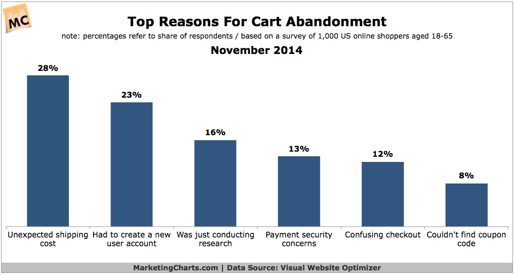 VWO-Top-Reasons-Cart-Abandonment-Nov2014
