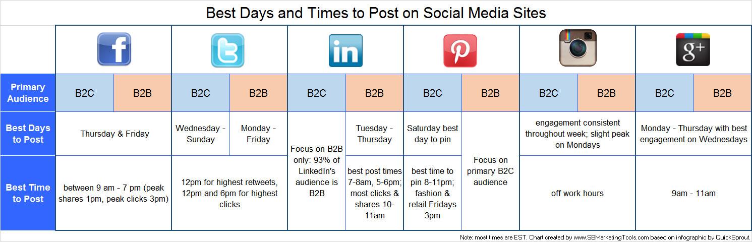 best-days-times-social-media-chart