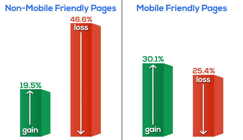 mobile-friendly-gains-and-losses
