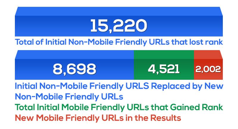 mobile-friendly-urls-changeover