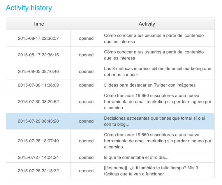 Historial actividad apertura email