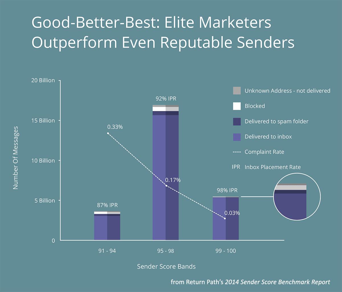 Sender_Score_Reputation