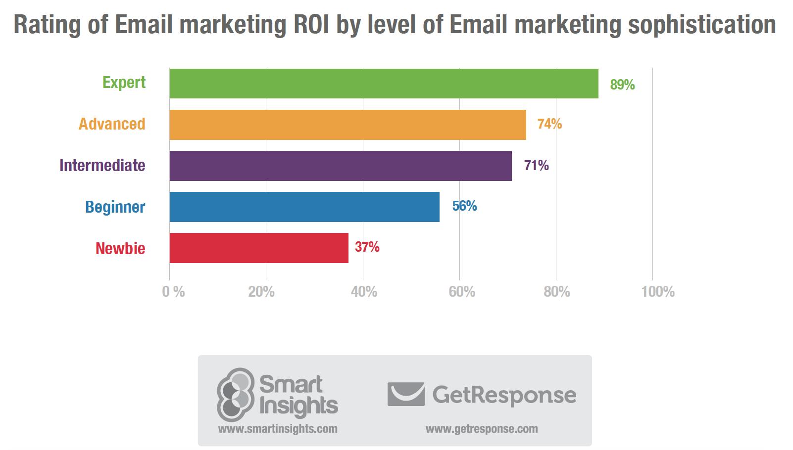 1. Email marketing ROI