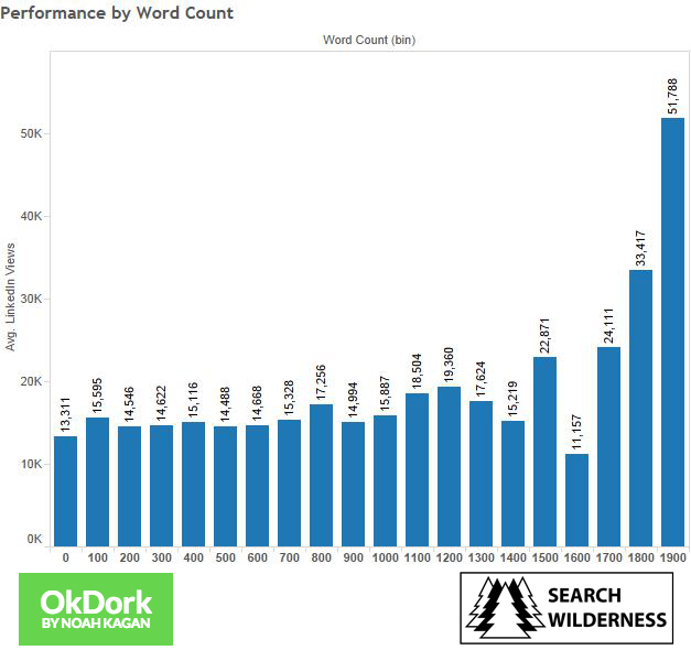 Performance-by-Word-Count-logo