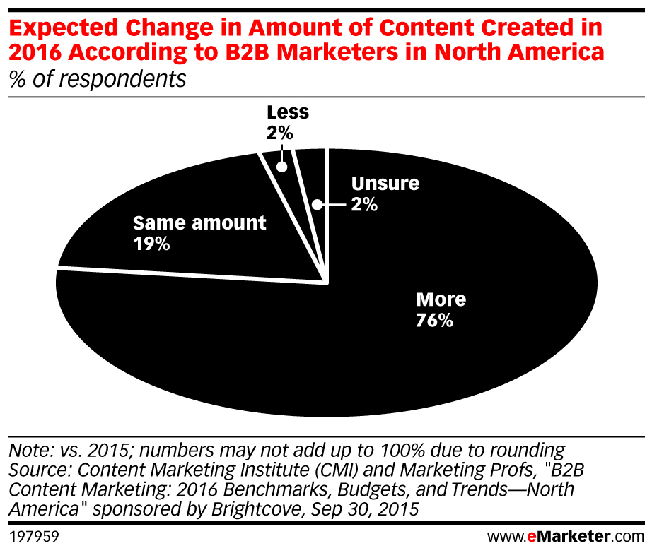 eMarketer_Expected_Change_in_Amount_of_Content_Created_in_2016_According_to_B2B_Marketers_in_North_A..._197959