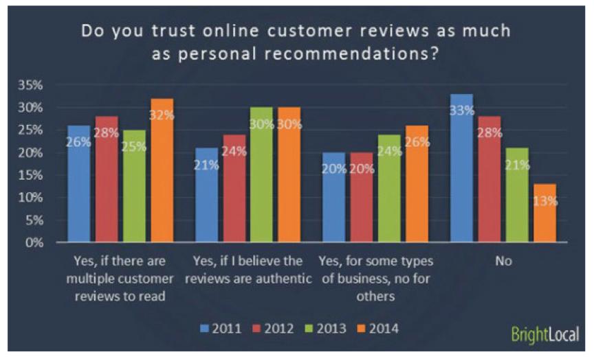 reviews_trust