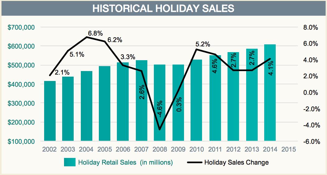 NRF_sales