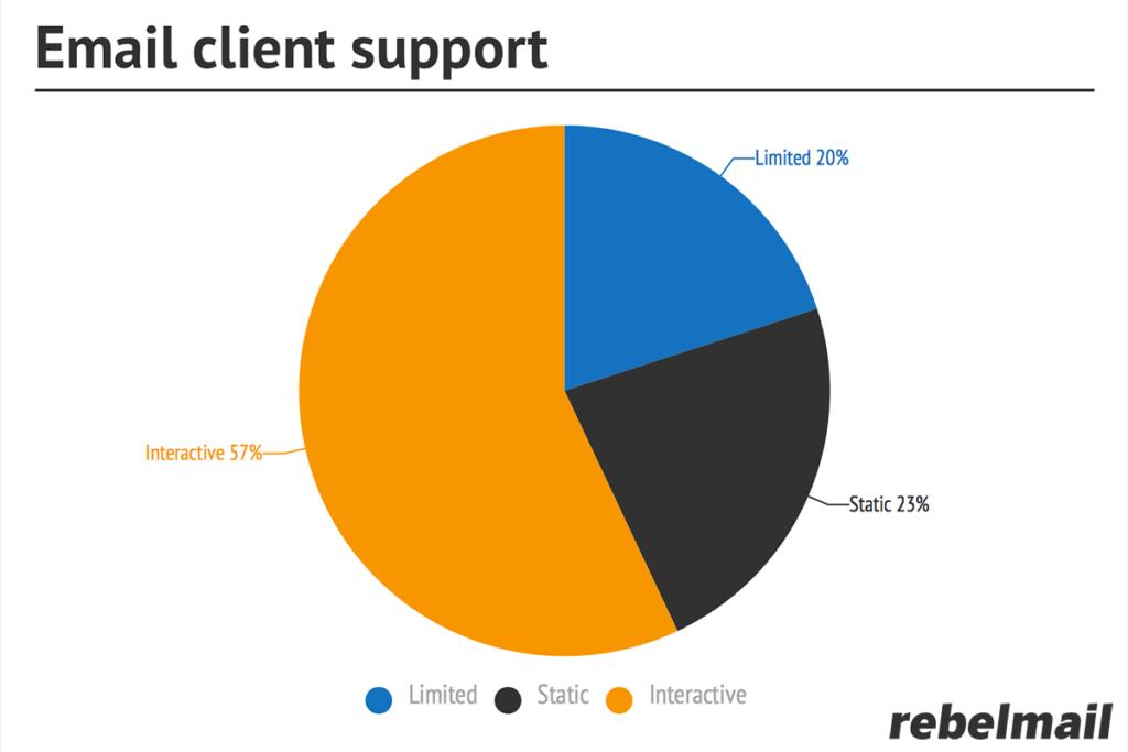 RebelMailEmailClientSupport
