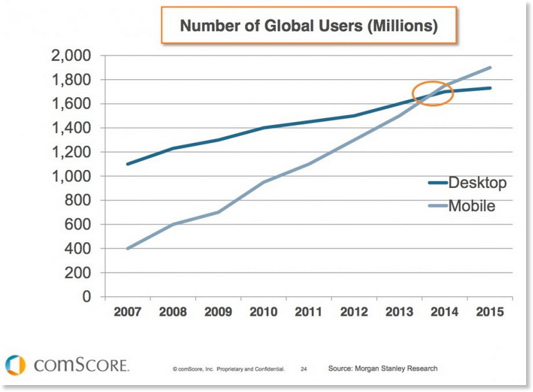 Mobile-stats-vs-desktop-users-global