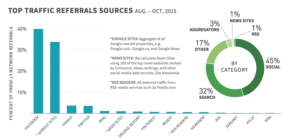 Top-Traffic-Referrals-Sources