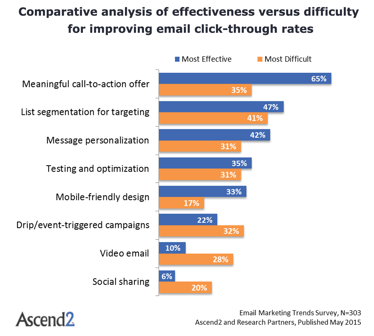 Comparative analysis of effectiveness versus difficulty for improving email click-through rates - Email Marketing Trends survey from Ascend2