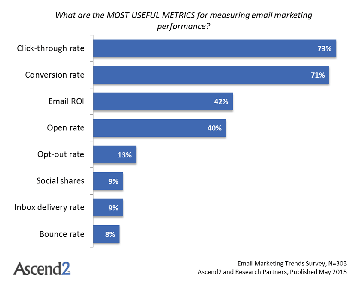 Most useful email marketing metrics - Email Marketing Trends survey from Ascend2