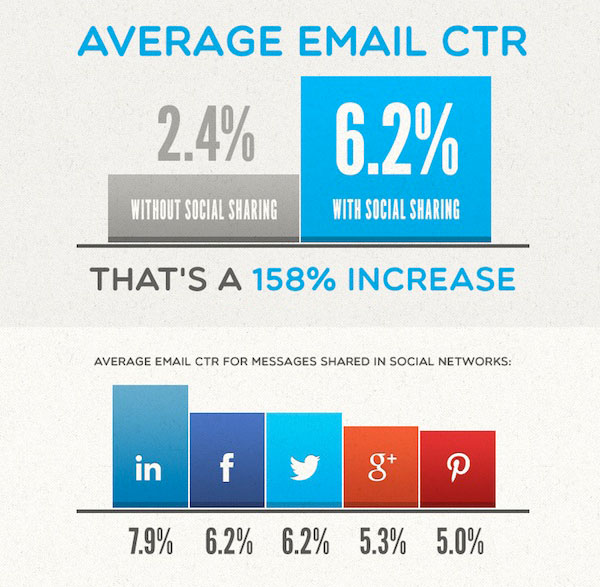 The effect of social media sharing on the average email click-through rates study by GetResponse