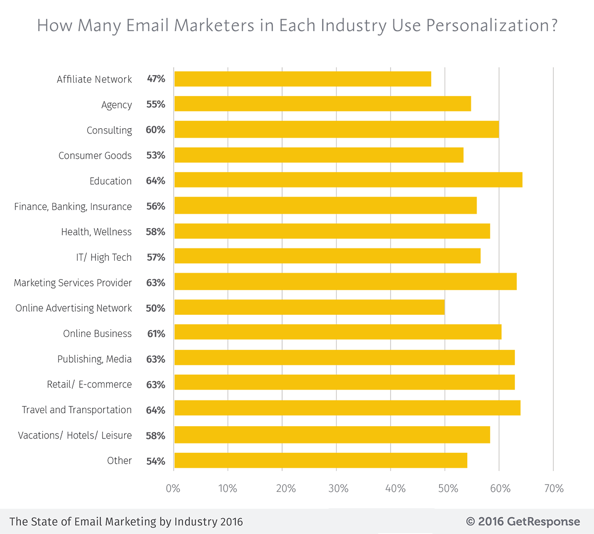 How many email marketers in each industry use personalization - State of Email Marketing by Industry 2016