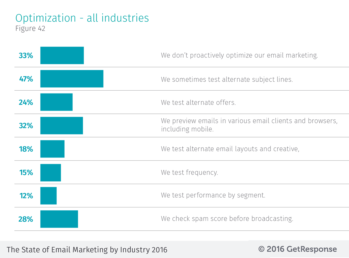 Types of a/b tests run by marketers across all industries - data from the State of Email Marketing by Industry 2016 study