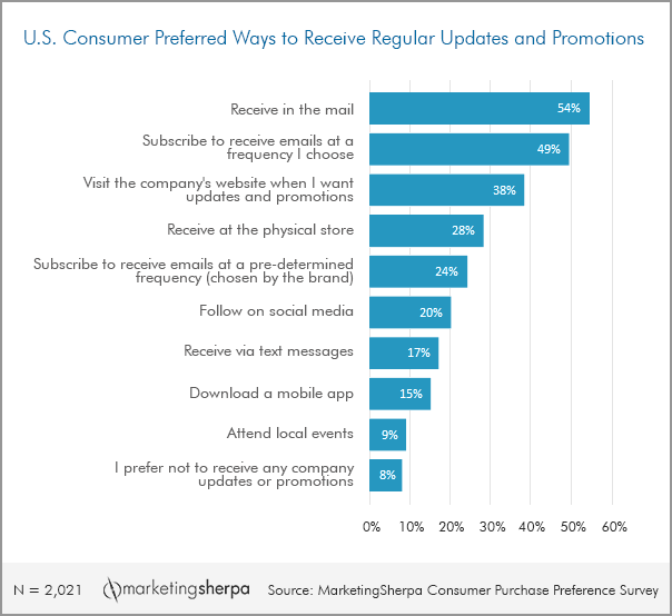 US Consumer Preferred Ways to Receive Regular Updates and Promotions