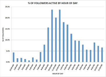 Followers activity