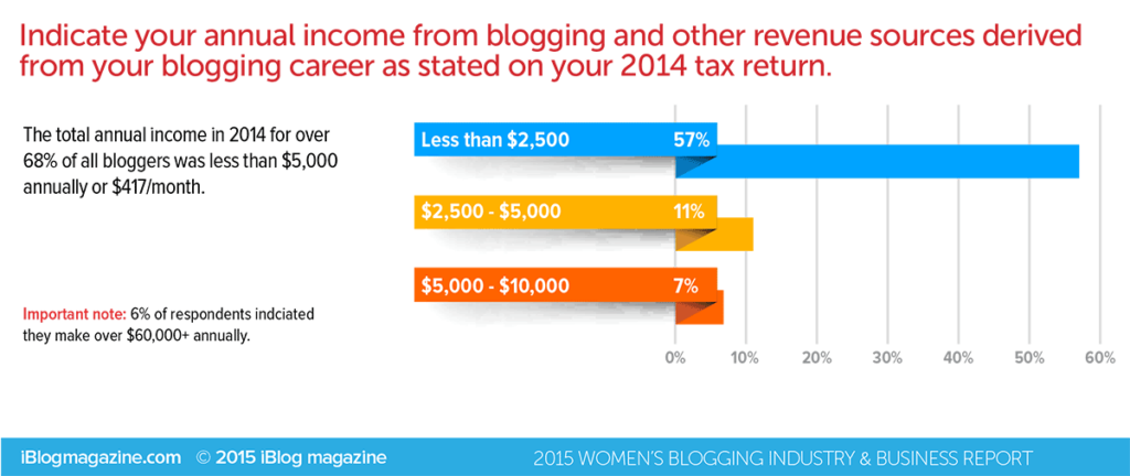 Blogging-Income-Iblog-Magazine