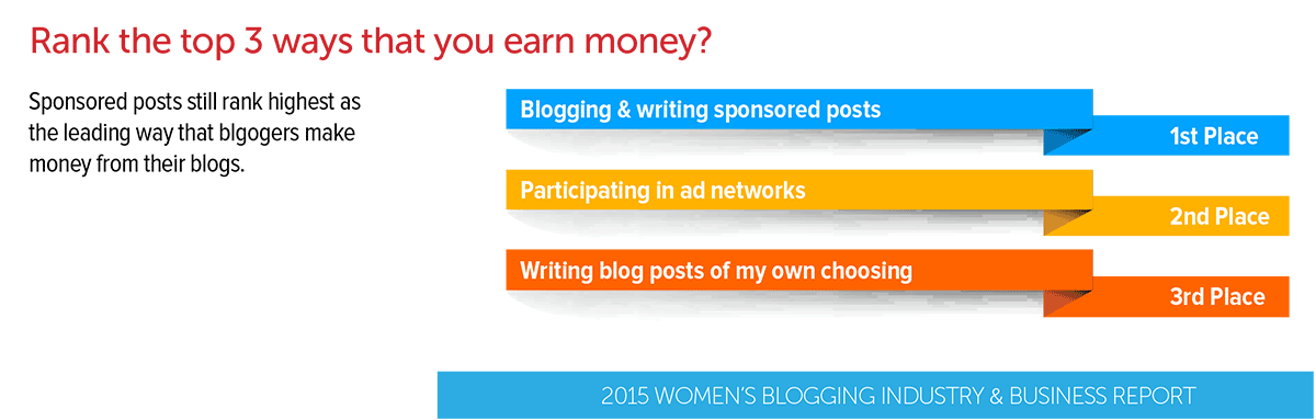 Blogging-Income-Top-3-Methods