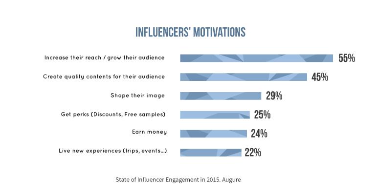 motivation-influencer-report-augure