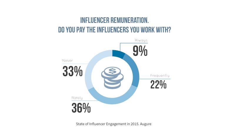 remuneration-influencer-report-augure